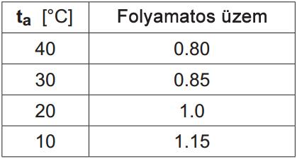 termikus terhelhetőség a hőmérséklet függvényében