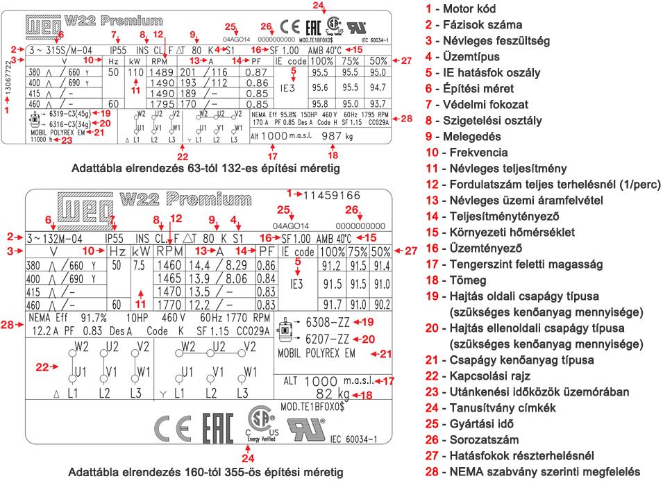 WEG W22 adattábla részletei